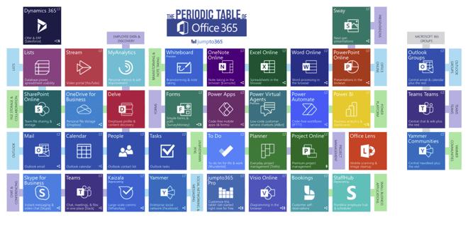 Periodiske tabell over M365-applikasjoner